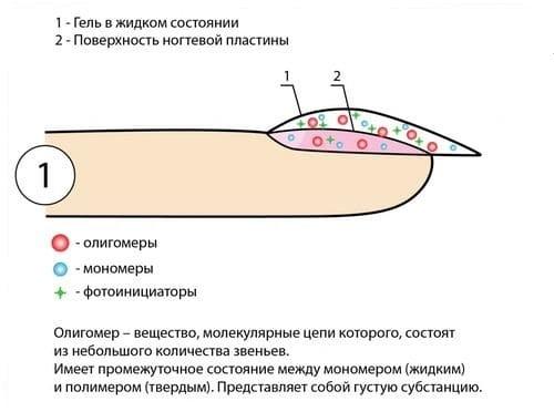 Аллергия на гель-лак. Состав гель-лака и что в него входит?